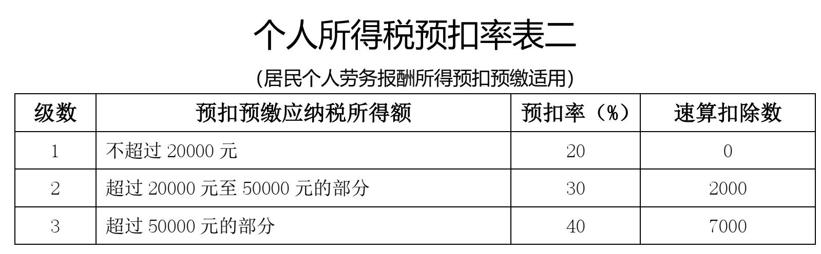 澄海记账报税 个人为公司提供劳务,取得劳务报酬如何交税?