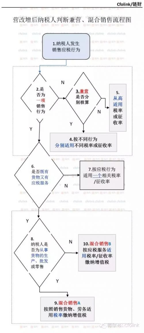 兼营,混合销售判断流程图及判断步骤说明.webp