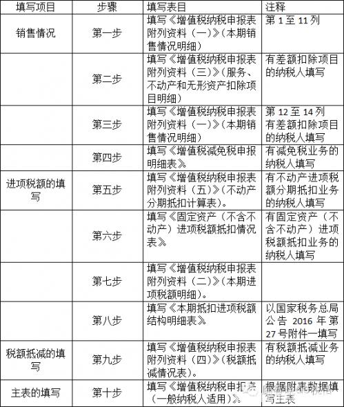 申报表及其副列资料和纳税申报其他资料