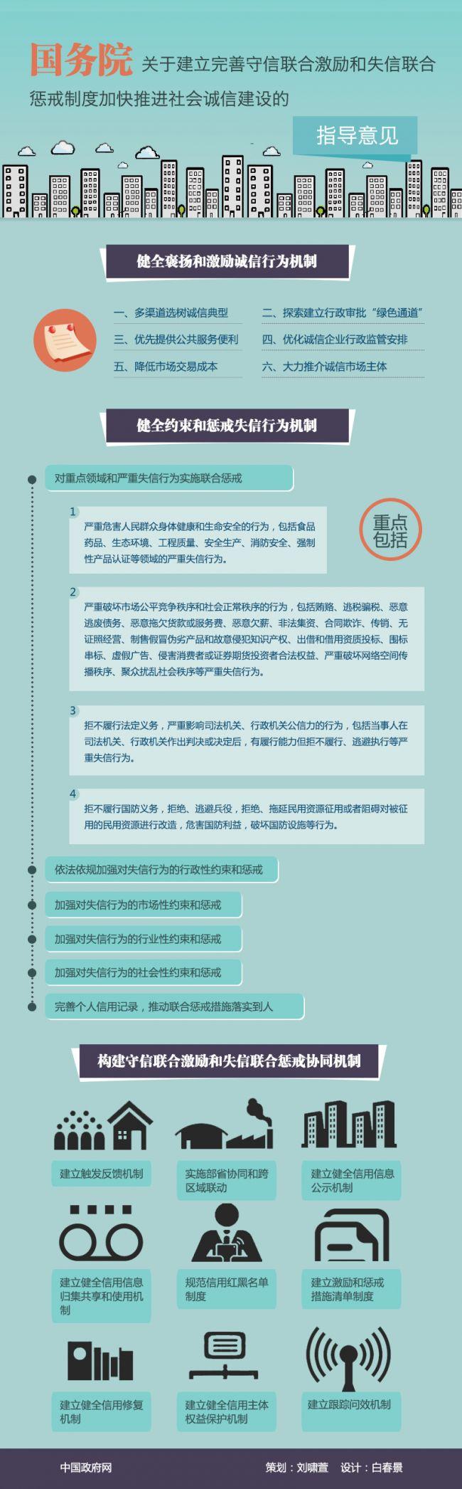 国发[2016]33号文图解:建立完善守信联合激励和失信联合惩戒制度 加快