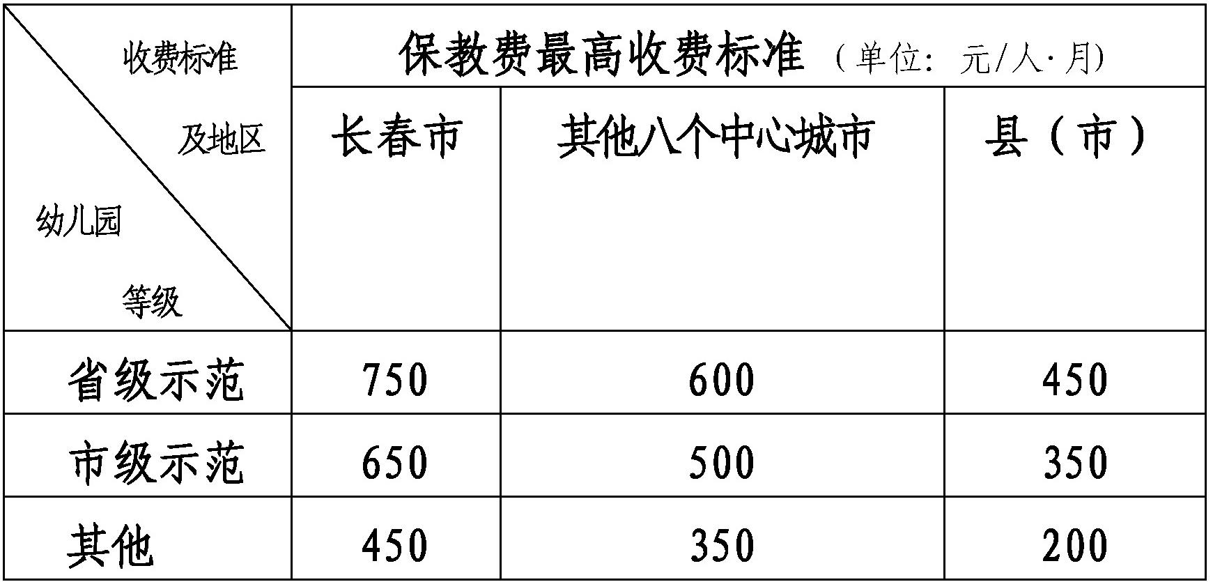吉林省幼儿园收费管理暂行办法.jpg