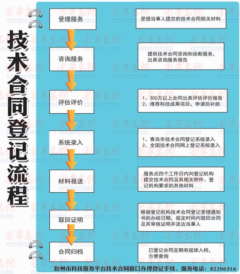 资金链_连锁业资金分配图_政府补贴收入技改资金