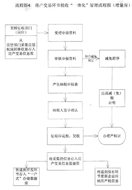 房地产税收一体化管理流程图