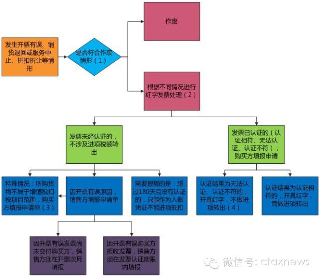 红字增值税专用发票实务操作 简化版图片