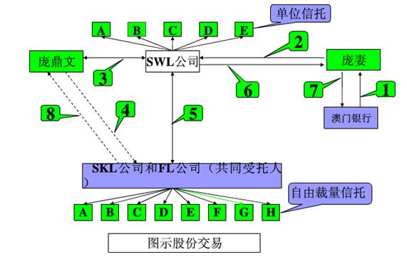股权信托的交易结构.png