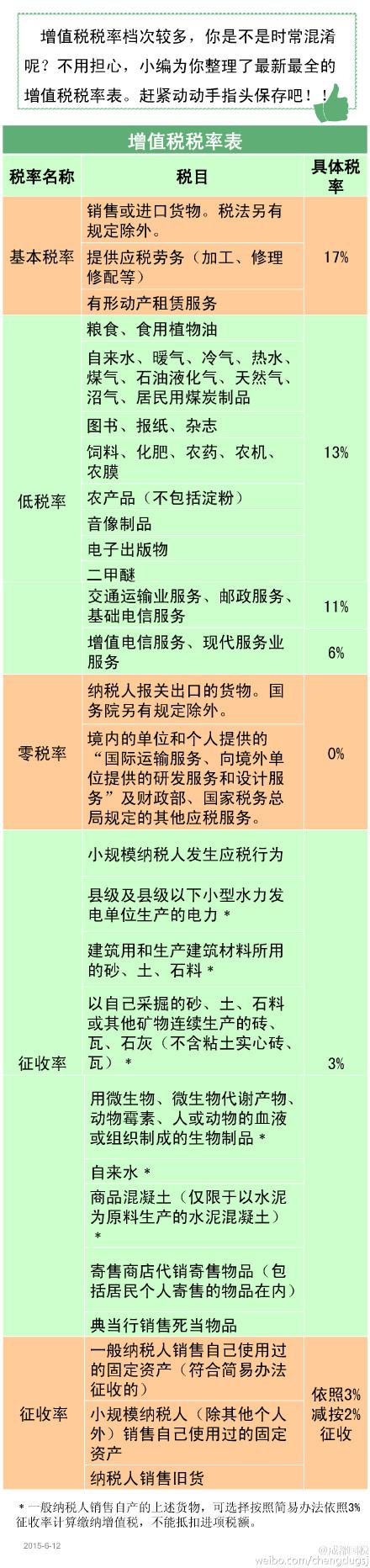 增值税税率及征收率(2015年).