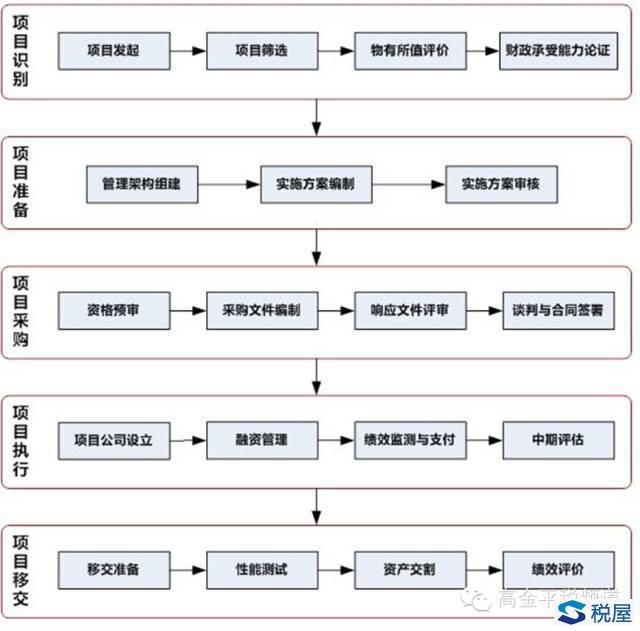 3.项目实施流程