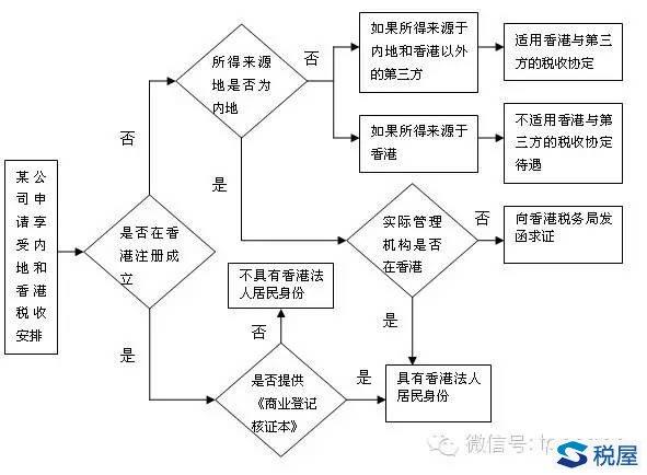 在实际工作中,大多数申请享受内地和香港税收安排的香港法人企业都是按照香港《公司条例》第32条成立的,都能够提供商业登记核证本证明其香港法人居民身份。 但是,香港法人居民除了按照香港《公司条例》第32章,在香港注册成立的法人公司这种常见情况外,还存在一种特殊情况,即在香港以外成立的法团公司。这种特殊情况下的公司,也可以被认定为香港法人居民,但是这类公司没有香港公司注册登记机构颁发的商业登记核证本。这种特殊情形包括两类: 第一种情况,香港法人公司A,在内地成立法人公司B,但是B的实际管理机构是A公司。根据国税