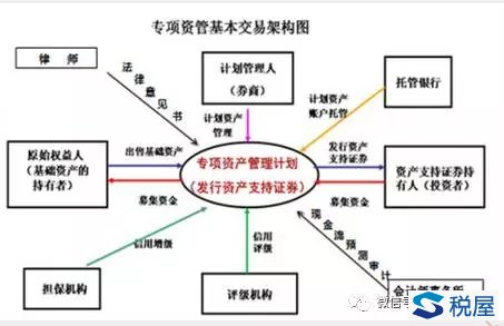 基金嵌套结构图