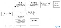 川工商发[2017]117号 四川省工商行政管理局关于进一步加强工商登记窗口建设的指导意见
