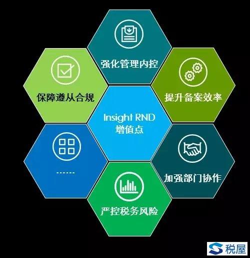 """""""研发加计及高新认定智能管理系统 2.0""""( Insight RND 2.0)"""