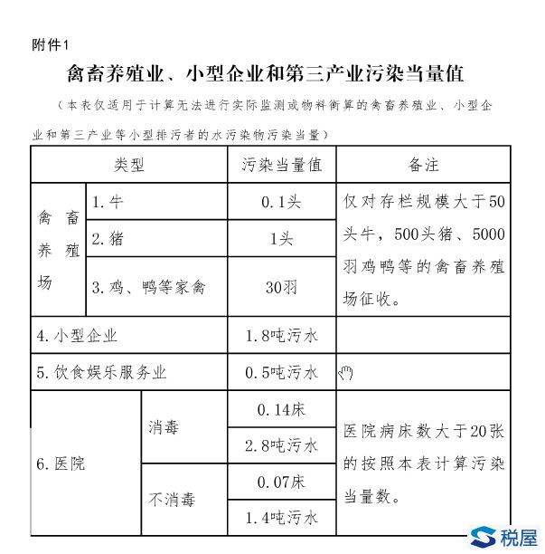河北省地方税务局 河北省环境保护厅公告2018年第1号 河北
