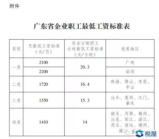 粤府函[2018]187号 广东省人民政府关于调整我省企业职工最低工资标准的通知