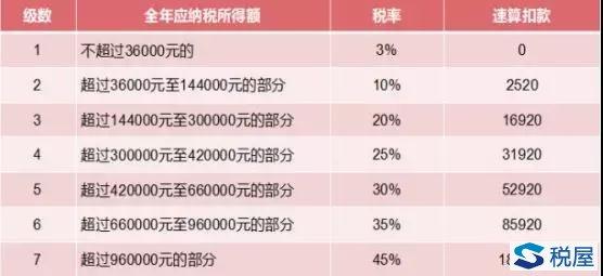 劳务报酬个人所得税计算(2019年)