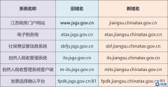 国家税务总局江苏省税务局关于门户网站等系统域名变更的hr娱乐平台下载