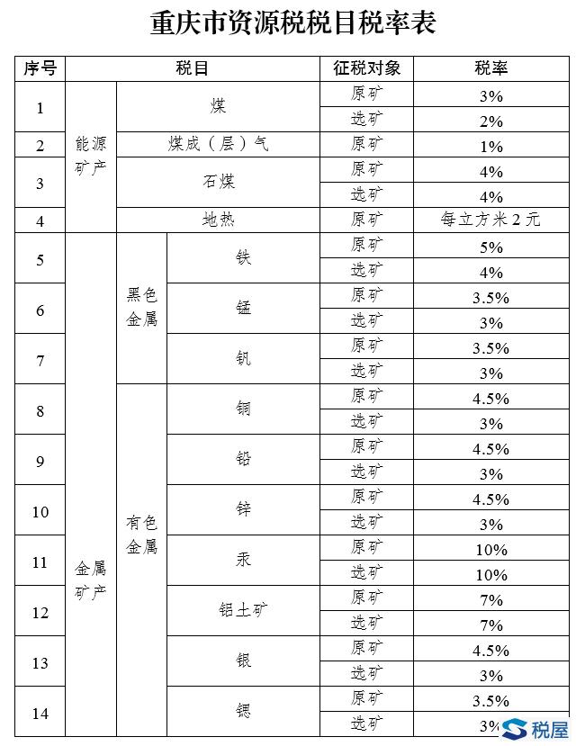 重庆市人民代表大会常务委员会公告[五届]第100号 重庆市人民代表大会常务委员会关于资源税具体适用税率等事项的决定